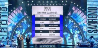 Sanremo 2018 - Classifica prima serata