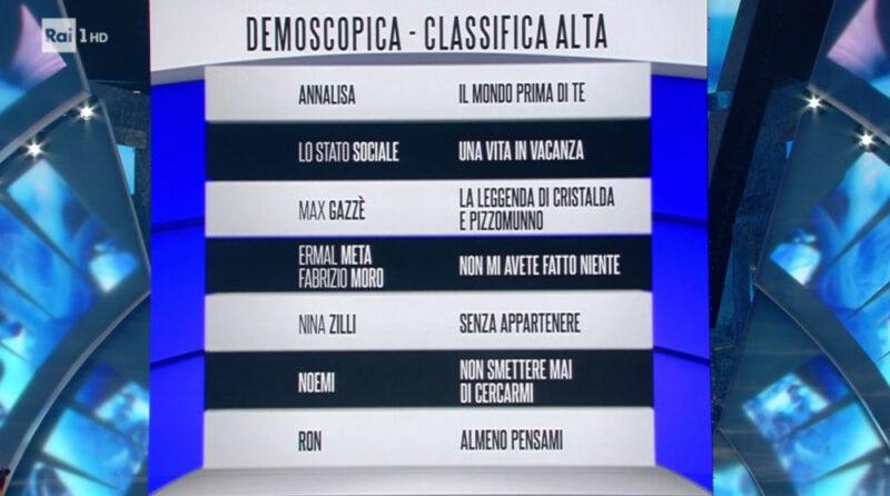 Sanremo 2018 - Classifica prima serata - Fascia blu (alta)