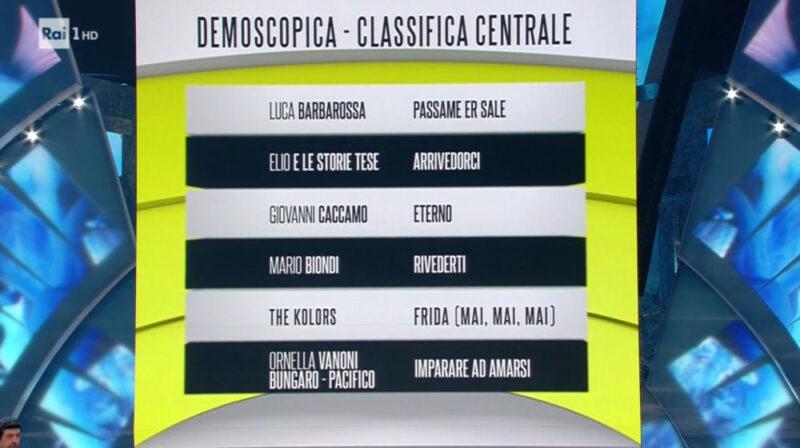 Sanremo 2018 - Classifica prima serata - Fascia gialla (media)