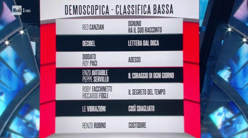 Sanremo 2018 - Classifica prima serata - Fascia rossa (bassa)