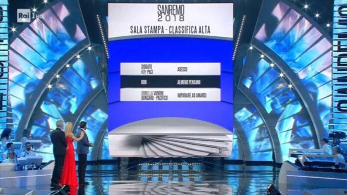 Sanremo 2018 - Classifica seconda serata