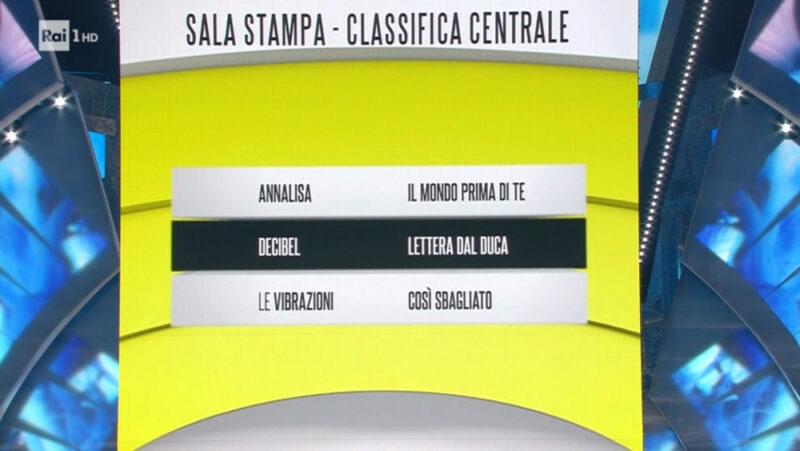 Sanremo 2018 - Classifica seconda serata - Fascia gialla (media)