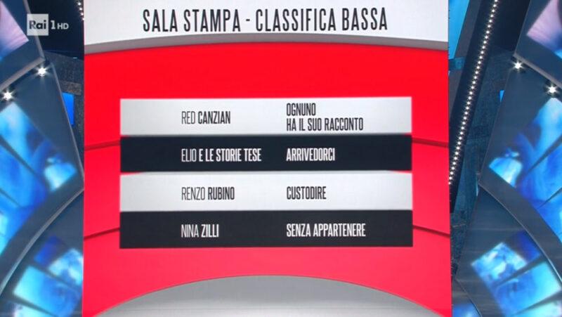 Sanremo 2018 - Classifica seconda serata - Fascia rossa (bassa)