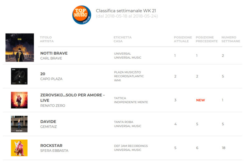 Classifica Fimi 25-05-2018